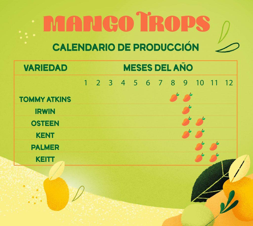 Nuestros mangos son de temporada – Conoce las fechas en las que podrás disfrutar de los mangos TROPS